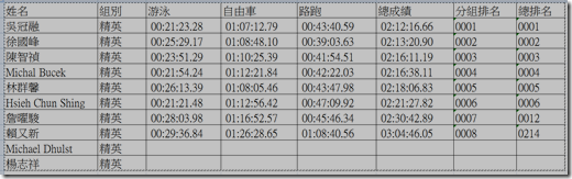 20120519 蓮花盃菁英組成績