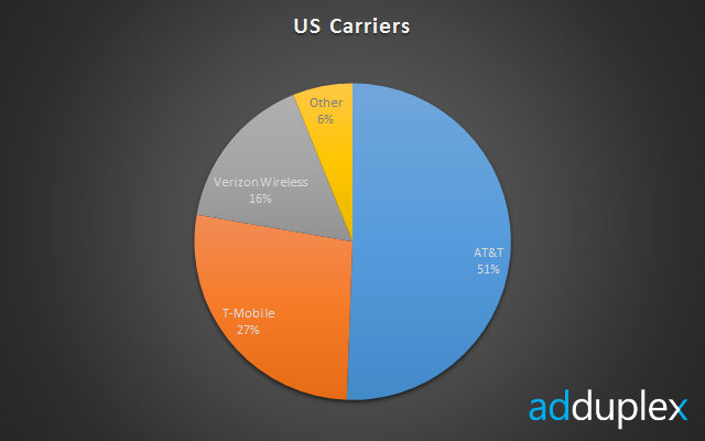 us-carriers