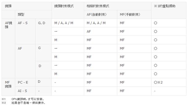 Nikon FT1 仕様表