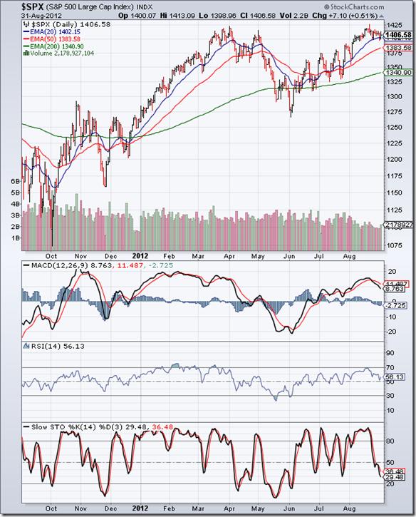 S&P 500_Aug3112
