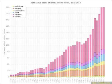 O-PIB-de-ISAREL