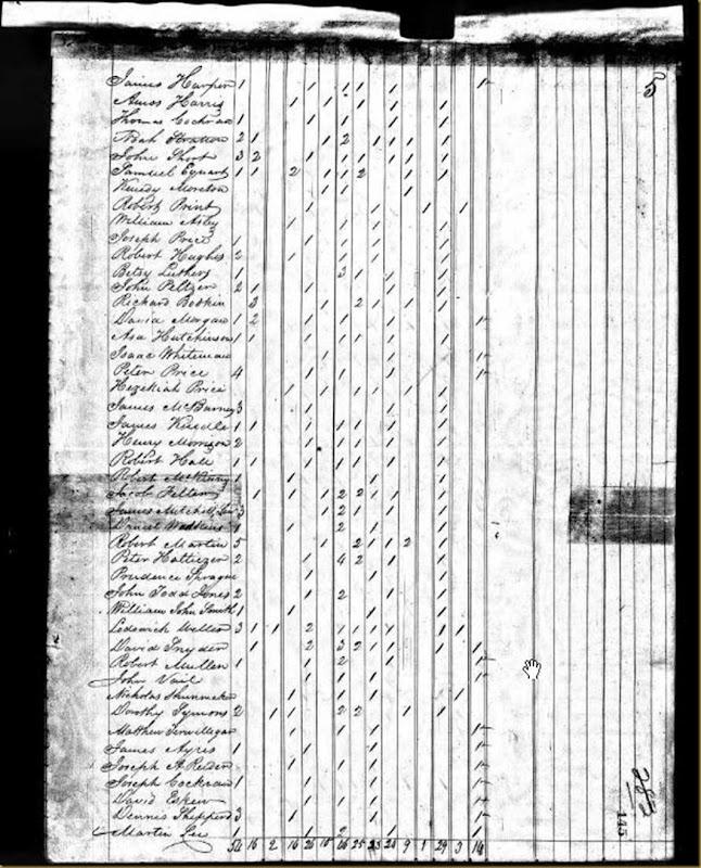 James Harper 1820 USFederalCensusSycamore,HamiltonCo,OH