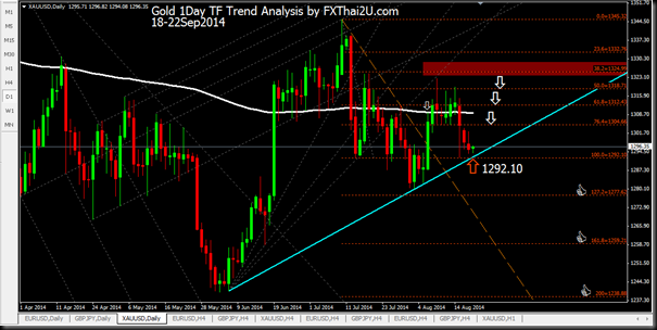 Gold 1Day 20Sep2014