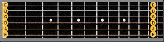 cuerdas sueltas guitarra