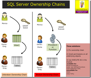 SQLServer_OwnershipChains