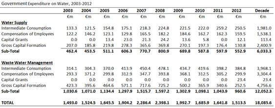 Expenditure on Water 2003-2012