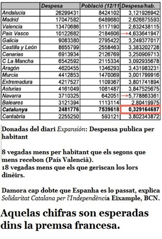 chifras de l'engana espanhòla en Catalonha