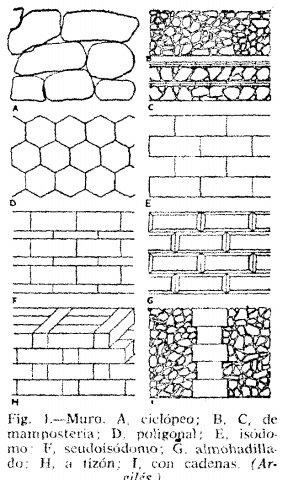 El lenguaje del arte en fichas - Tipos de muros ...