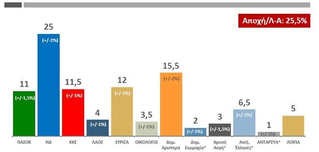 Νέα δημοσκόπηση Public Issue: Ούτε 151 βουλευτές δεν βγάζουν ΝΔ και ΠΑΣΟΚ μαζί!