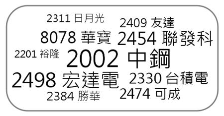 2011 借券查詢熱門股