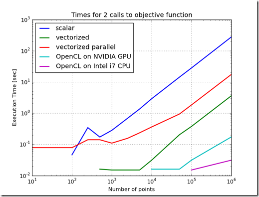 openCL objective call times