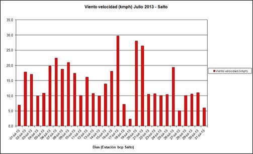 Viento Velocidad (Julio 2013)
