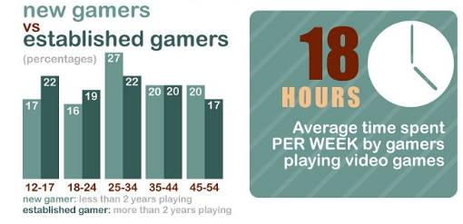 Infografía de los videojuegos