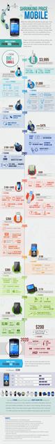 Phones history