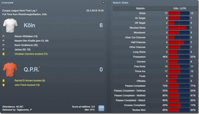 Koln beats QPR