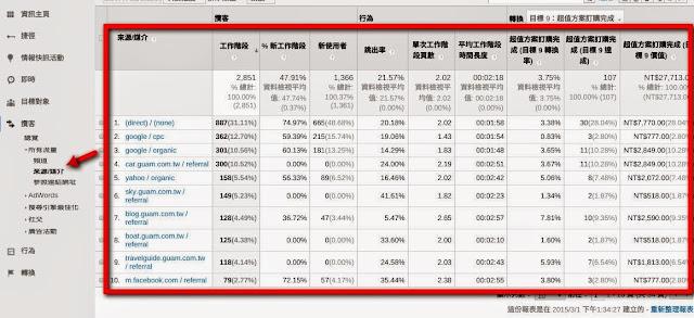 所有流量轉換率、跳出綠比較 - Google Analytics.jpg