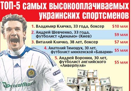 Топ-5 самых высокооплачиваемых украинских спортсменов