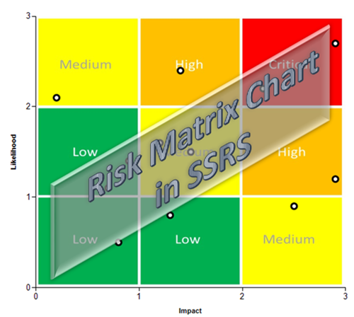Risk Matrix chart in SSRS