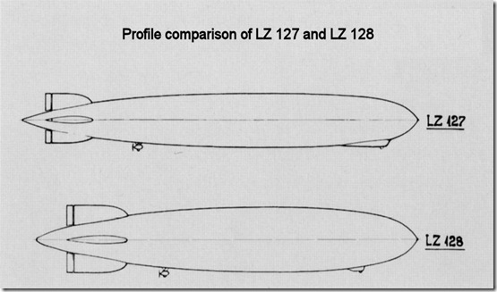 LZ 127 and LZ 128 profile comparison