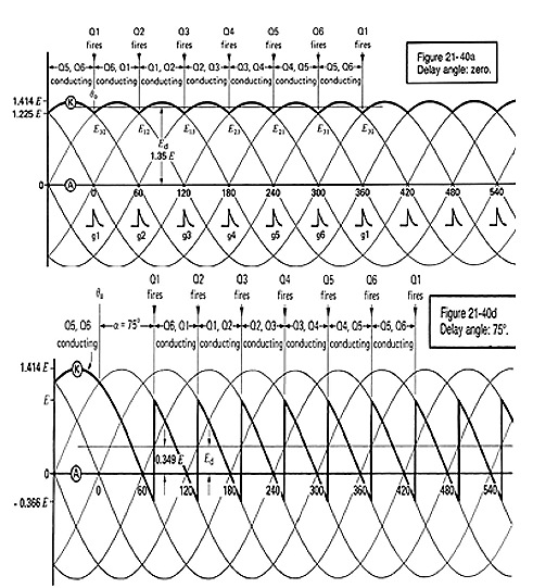 Thyristor based Rectifiers (3-phase)
