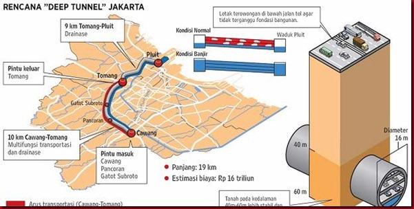 Rekayasa Deep Tunnel Jakarta Ala jokowi