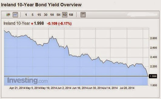 Bond Yields 10yr 15-08-2014