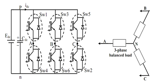 A 3-phase Voltage Source Inverter (VSI) feeding a balanced load