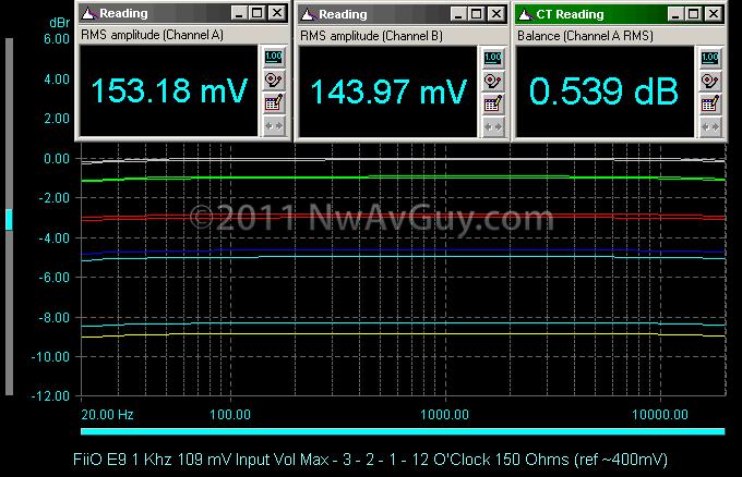 FiiO E9 1 Khz 109 mV Input Vol Max - 3 - 2 - 1 - 12 O'Clock 150 Ohms (ref ~400mV)