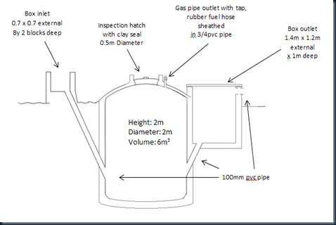biogas 6.8.12