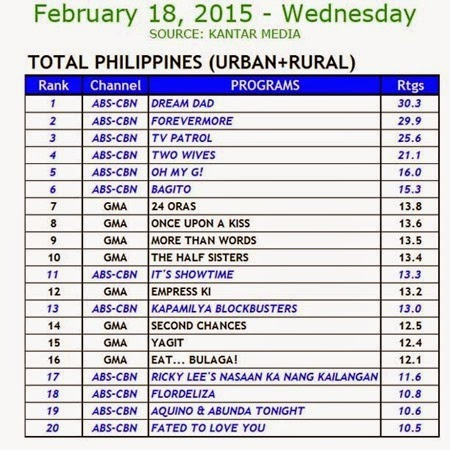 Kantar Media National TV Ratings - Feb 18, 2015 (Wed)