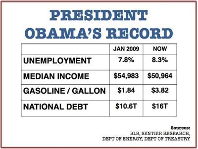 Obamasnumbers