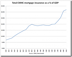 CMHC insurance % of GDP