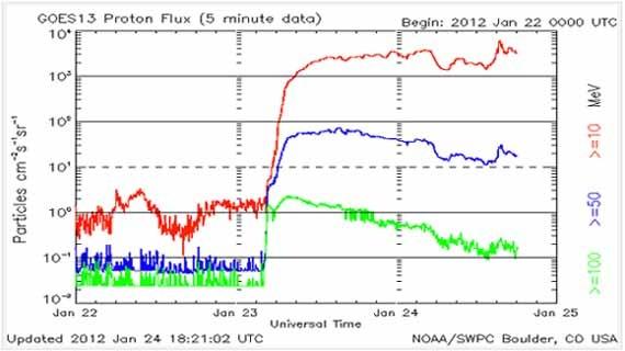 Flusso protoni dal sole.Tempesta magnetica 24 gennaio 2012