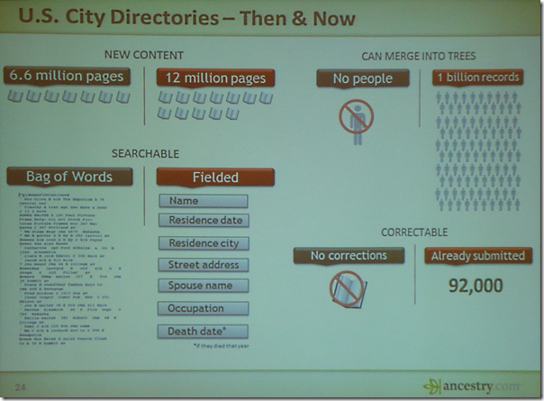 Ancestry.com U.S. City Directories - Then & Now