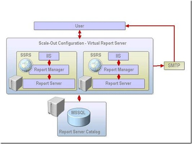 Installing & Configuring SQL Server Reporting Services on Cluster Environment for High Availability sql server reporting services cluster sql server cluster reporting services how to install sql server reporting services on cluster configure cluster for reporting services