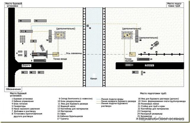 Схема расположения оборудования на стройплощадке