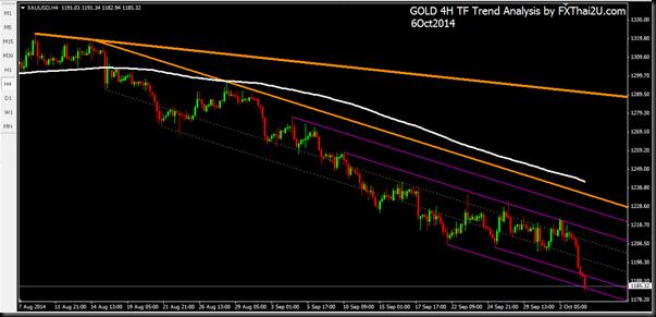 Gold 4H 6Oct2014