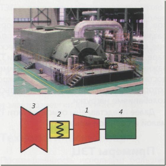 Общий вид и схема ПГУ: 1 - ЦВД