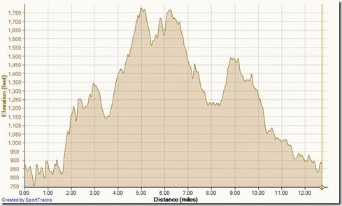 Running Limestone Canyon 5-11-2013, Elevation