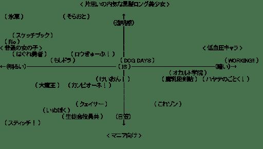 アニメ関連図