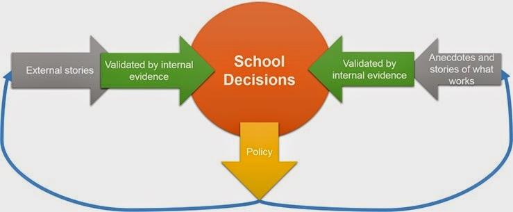 school decisions