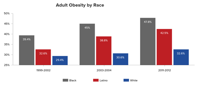 Obesity in U.S. adults by race, 1999-2012. Graphic: Trust for America's Health