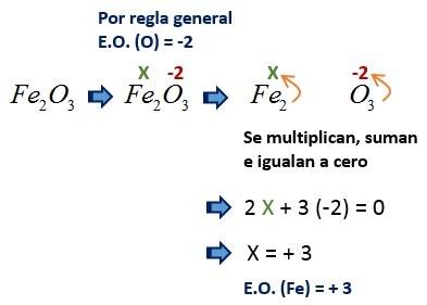 estado de oxidacion de compuestos