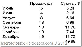 Mesyachnaya-Statistika-prodaj-123rf