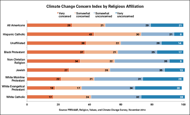 Climate Change Concern Index by religious affiliation in North America. Graphic: PRRI, 2014