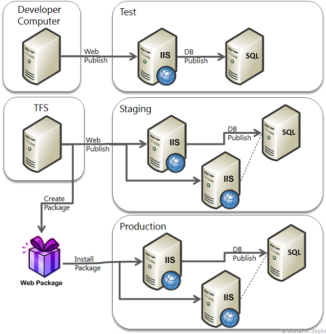 Enterprise_Scenario_Diagram