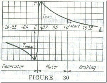 The Universal Torque-Slip Curve of an Induction Machine 2