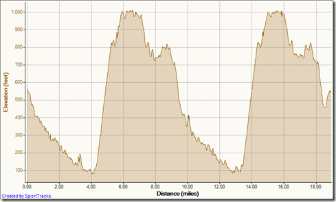 My Activities double loop from cyn vistas 7-28-2011, Elevation - Distance