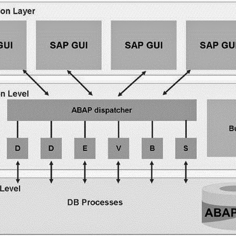 Three Tier  Architecture in SAP