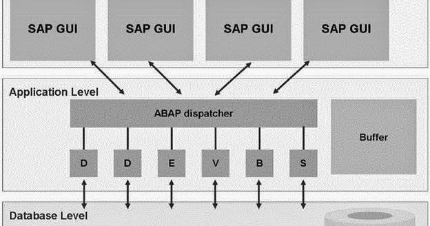 sap three tier hana presentation pdf